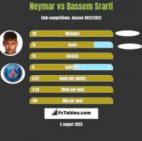Neymar vs Bassem Srarfi h2h player stats
