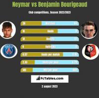 Neymar vs Benjamin Bourigeaud h2h player stats