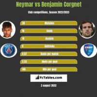 Neymar vs Benjamin Corgnet h2h player stats