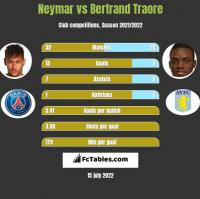 Neymar vs Bertrand Traore h2h player stats