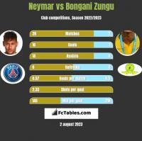 Neymar vs Bongani Zungu h2h player stats