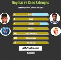Neymar vs Cesc Fabregas h2h player stats