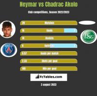 Neymar vs Chadrac Akolo h2h player stats