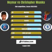 Neymar vs Christopher Nkunku h2h player stats