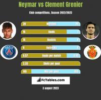 Neymar vs Clement Grenier h2h player stats