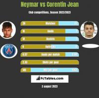 Neymar vs Corentin Jean h2h player stats