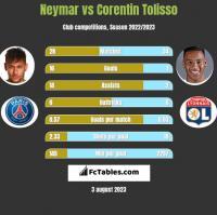 Neymar vs Corentin Tolisso h2h player stats