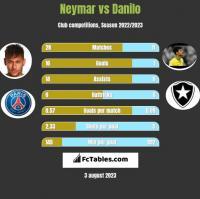 Neymar vs Danilo h2h player stats