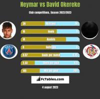 Neymar vs David Okereke h2h player stats