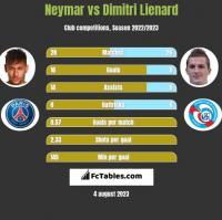 Neymar vs Dimitri Lienard h2h player stats