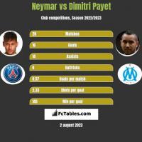 Neymar vs Dimitri Payet h2h player stats