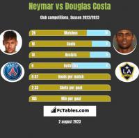 Neymar vs Douglas Costa h2h player stats