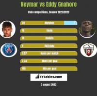 Neymar vs Eddy Gnahore h2h player stats