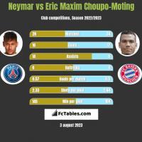 Neymar vs Eric Choupo-Moting h2h player stats