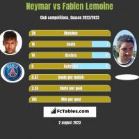 Neymar vs Fabien Lemoine h2h player stats