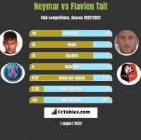 Neymar vs Flavien Tait h2h player stats