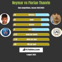 Neymar vs Florian Thauvin h2h player stats