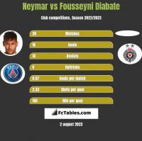 Neymar vs Fousseyni Diabate h2h player stats