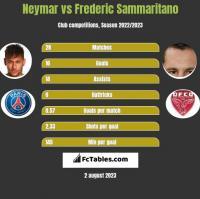 Neymar vs Frederic Sammaritano h2h player stats