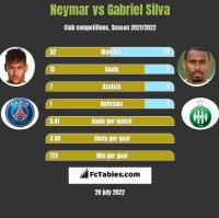 Neymar vs Gabriel Silva h2h player stats