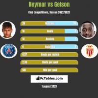 Neymar vs Gelson h2h player stats