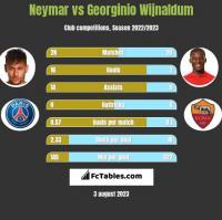 Neymar vs Georginio Wijnaldum h2h player stats