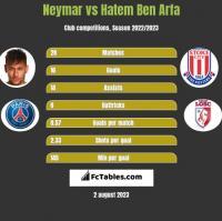 Neymar vs Hatem Ben Arfa h2h player stats