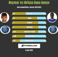Neymar vs Idrissa Gana Gueye h2h player stats