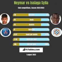 Neymar vs Issiaga Sylla h2h player stats