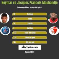 Neymar vs Jacques Francois Moubandje h2h player stats