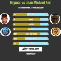 Neymar vs Jean Michael Seri h2h player stats