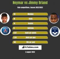 Neymar vs Jimmy Briand h2h player stats