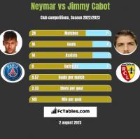 Neymar vs Jimmy Cabot h2h player stats