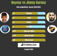 Neymar vs Jimmy Durmaz h2h player stats