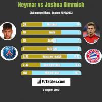 Neymar vs Joshua Kimmich h2h player stats