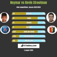 Neymar vs Kevin Strootman h2h player stats