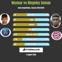 Neymar vs Kingsley Coman h2h player stats