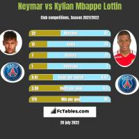 Neymar vs Kylian Mbappe Lottin h2h player stats