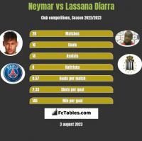 Neymar vs Lassana Diarra h2h player stats