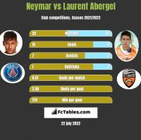 Neymar vs Laurent Abergel h2h player stats