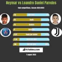 Neymar vs Leandro Daniel Paredes h2h player stats