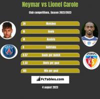 Neymar vs Lionel Carole h2h player stats