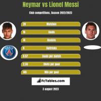 Neymar vs Lionel Messi h2h player stats