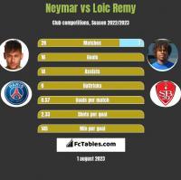 Neymar vs Loic Remy h2h player stats