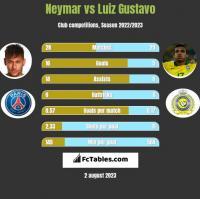 Neymar vs Luiz Gustavo h2h player stats