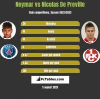 Neymar vs Nicolas De Preville h2h player stats