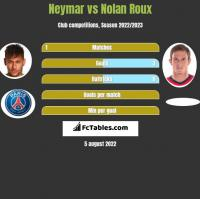 Neymar vs Nolan Roux h2h player stats