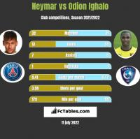 Neymar vs Odion Ighalo h2h player stats