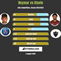 Neymar vs Otavio h2h player stats