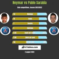 Neymar vs Pablo Sarabia h2h player stats